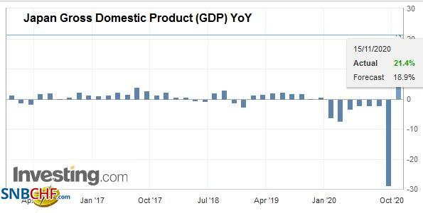 Japan Gross Domestic Product (GDP) YoY, Q3 2020