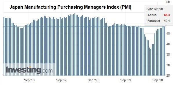 Japan Manufacturing Purchasing Managers Index (PMI), November 2020