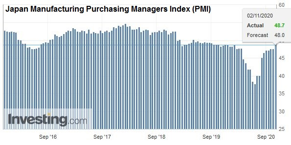 Japan Manufacturing Purchasing Managers Index (PMI), October 2020