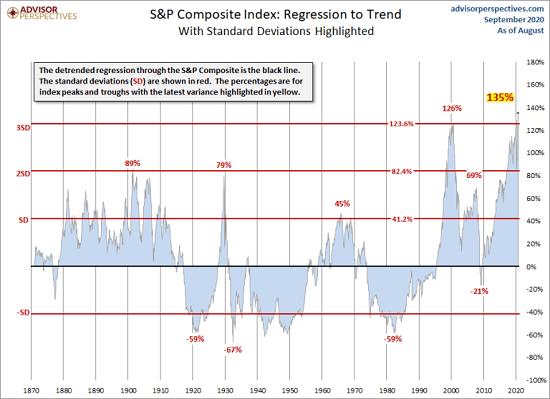 S&P Composit Index: Regression to Trend, 1870-2020