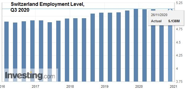 Switzerland Employment Level, Q3 2020