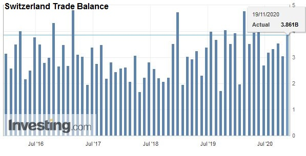 Switzerland Trade Balance, October 2020