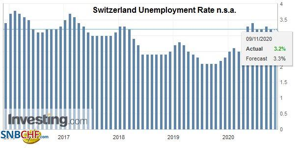 Switzerland Unemployment Rate n.s.a., October 2020