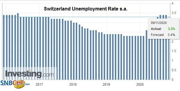 Switzerland Unemployment Rate s.a., October 2020