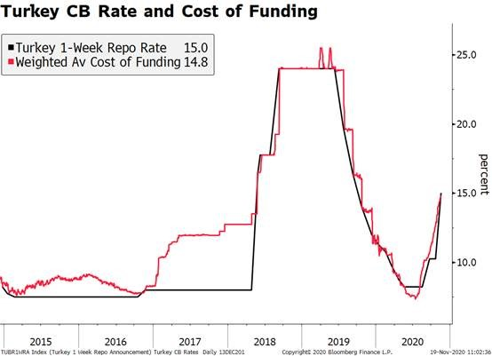 Turkey CB Rate and Cost of Funding, 2015-2020