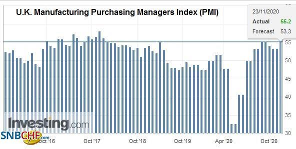U.K. Manufacturing Purchasing Managers Index (PMI) , November 2020