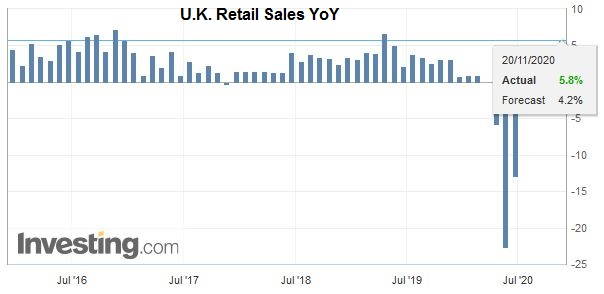U.K. Retail Sales YoY, October 2020