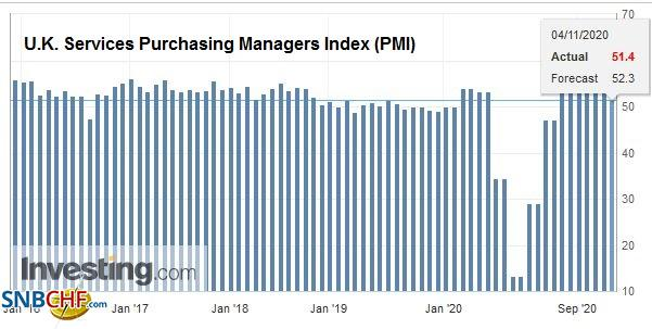U.K. Services Purchasing Managers Index (PMI), October 2020