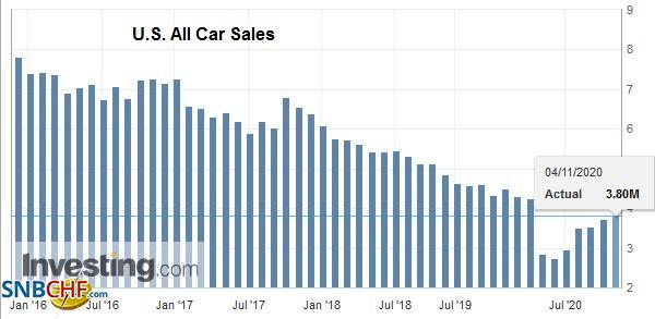 U.S. All Car Sales, October 2020