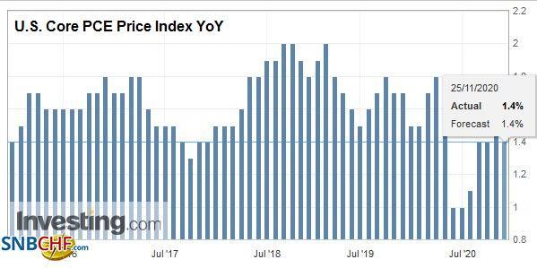 U.S. Core PCE Price Index YoY, October 2020