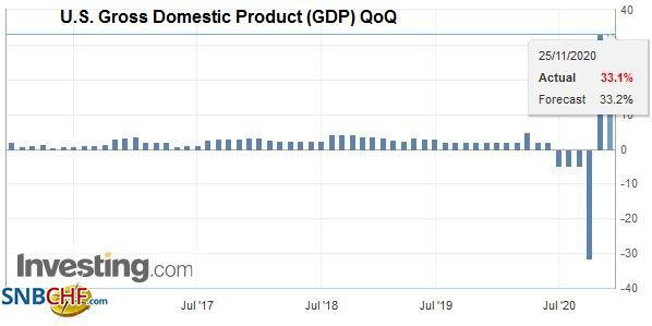 U.S. Gross Domestic Product (GDP) QoQ, Q3 2020