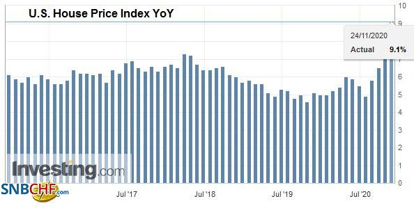 U.S. House Price Index YoY, September 2020