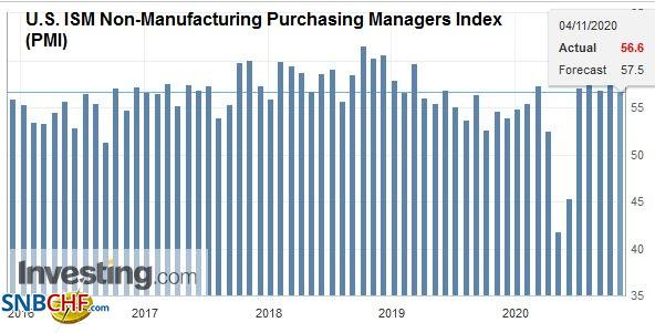 U.S. ISM Non-Manufacturing Purchasing Managers Index (PMI), October 2020