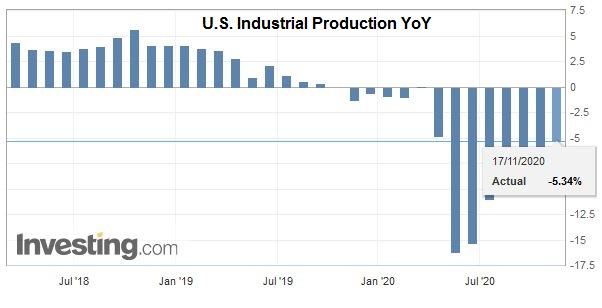 U.S. Industrial Production YoY, October 2020