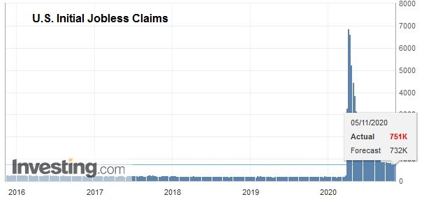 U.S. Initial Jobless Claims, November 5, 2020