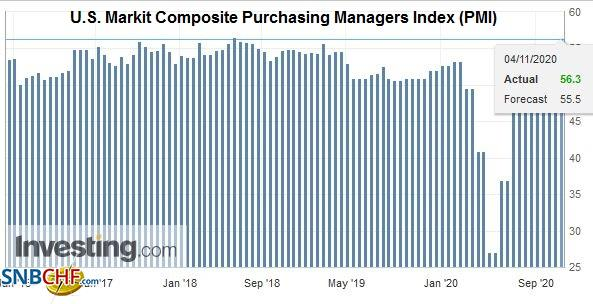 U.S. Markit Composite Purchasing Managers Index (PMI), October 2020