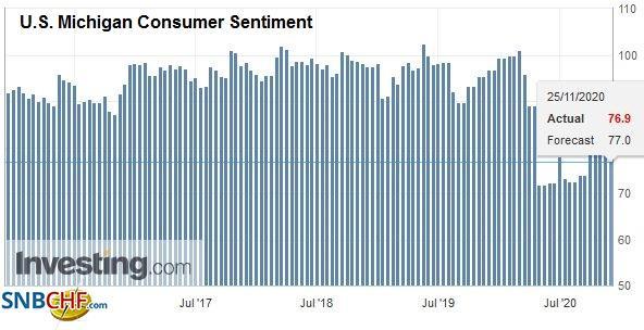 U.S. Michigan Consumer Sentiment, November 2020