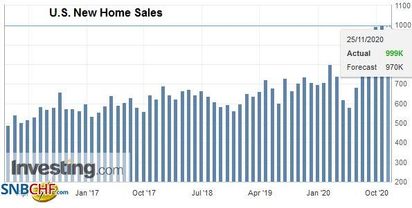 U.S. New Home Sales, October 2020