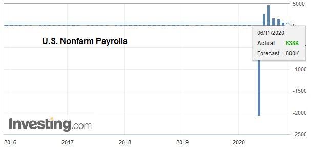 U.S. Nonfarm Payrolls, October 2020