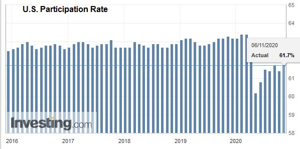 U.S. Participation Rate, October 2020