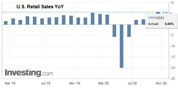 U.S. Retail Sales YoY, October 2020