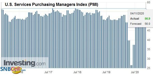 U.S. Services Purchasing Managers Index (PMI), October 2020