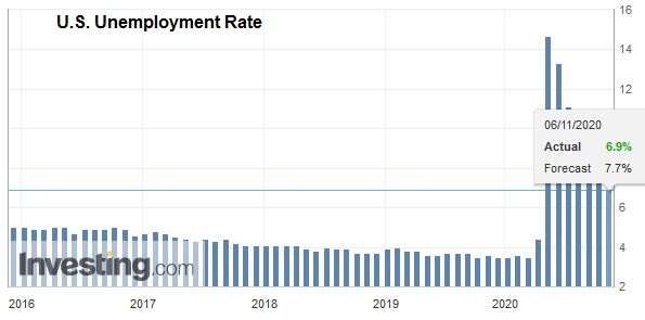 U.S. Unemployment Rate, October 2020