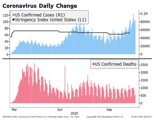 Coronavirus Daily Change, 2020