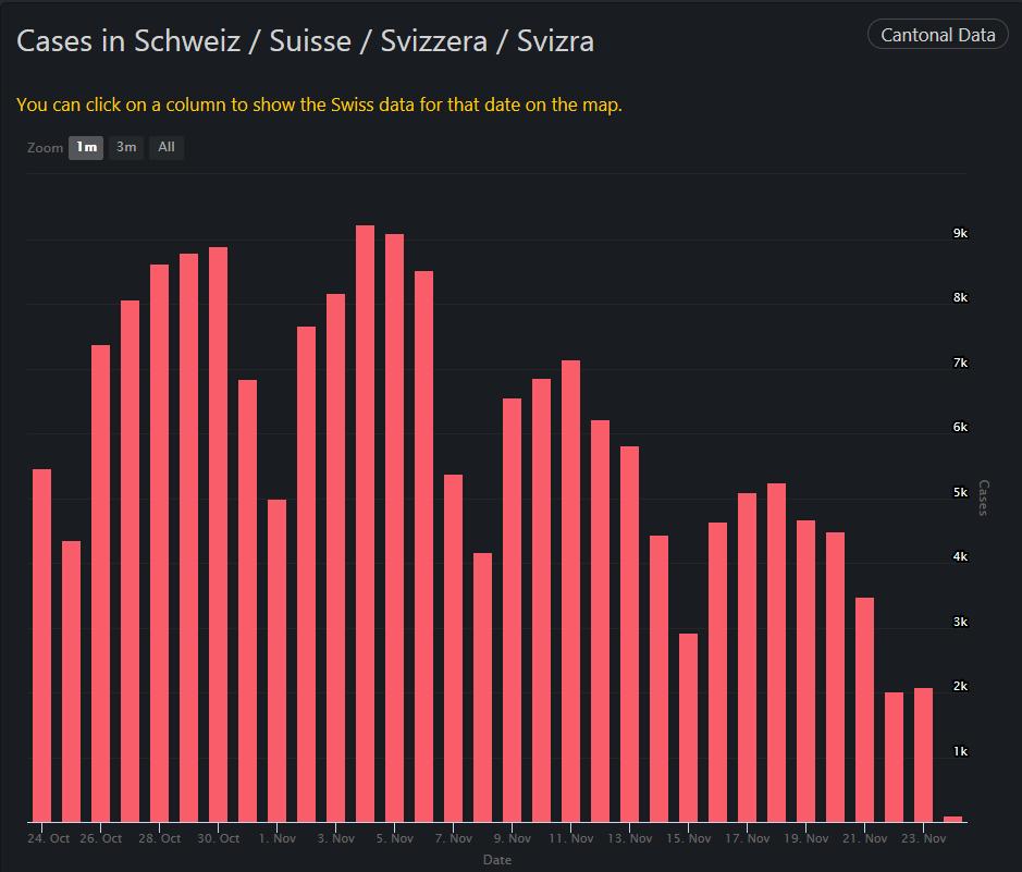 Cases in Schweiz, November 24