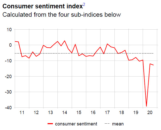 Consumer sentiment index, 2011-2020