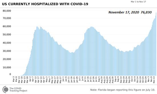 Covid hospitalized