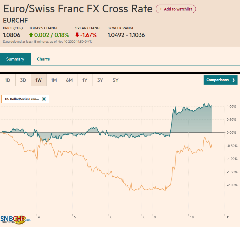 EUR/CHF and USD/CHF, November 10