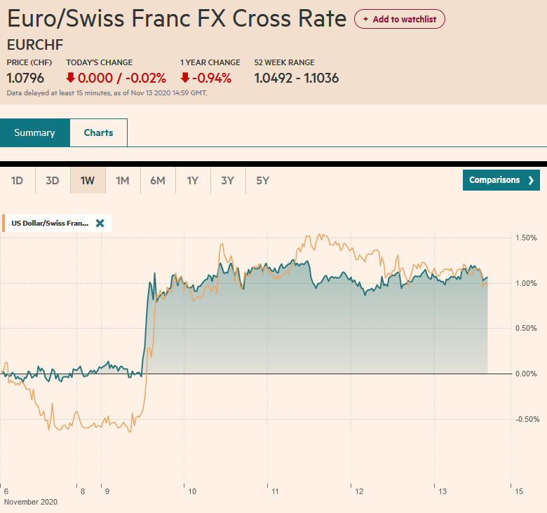 EUR/CHF and USD/CHF, November 13