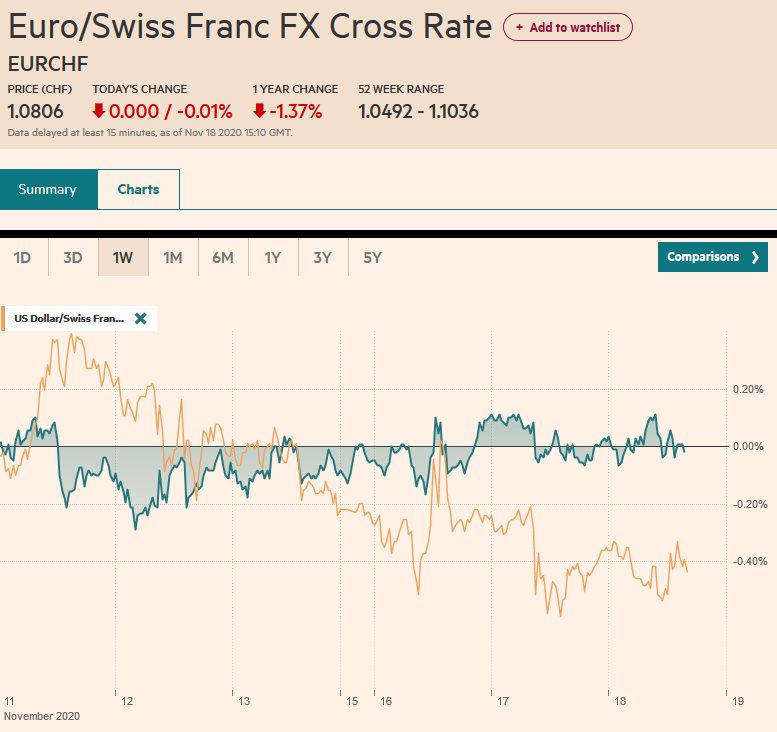 EUR/CHF and USD/CHF, November 18
