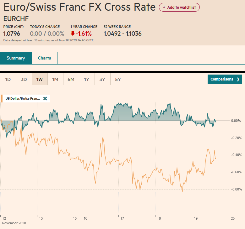 EUR/CHF and USD/CHF, November 19