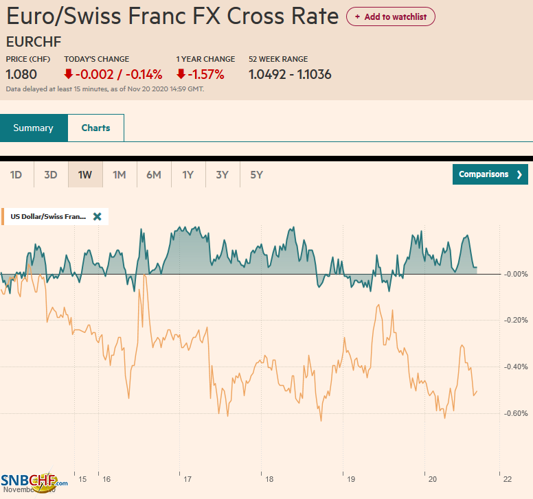 EUR/CHF and USD/CHF, November 20