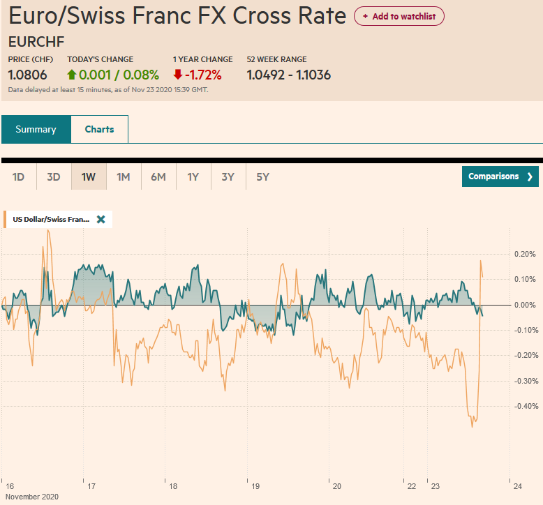 EUR/CHF and USD/CHF, November 23