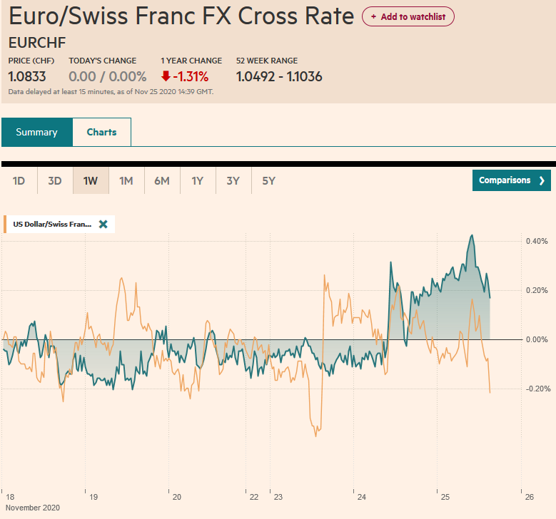 EUR/CHF and USD/CHF, November 25