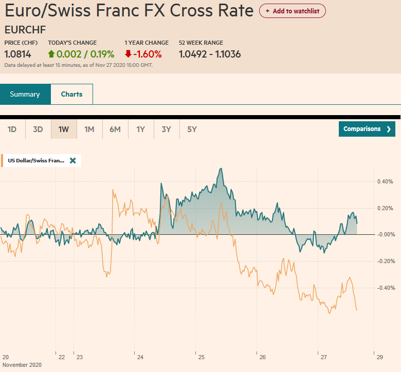 EUR/CHF and USD/CHF, November 27