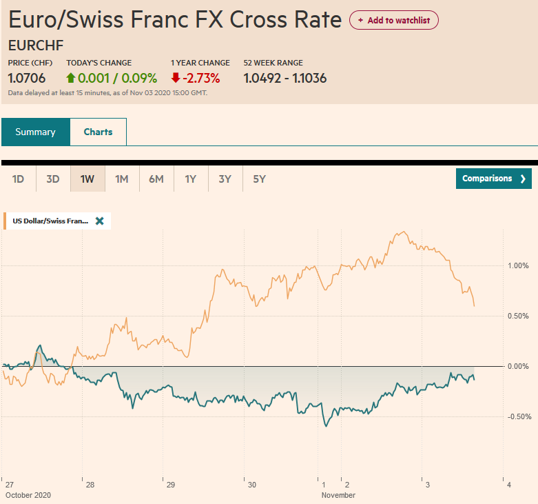 EUR/CHF and USD/CHF, November 3
