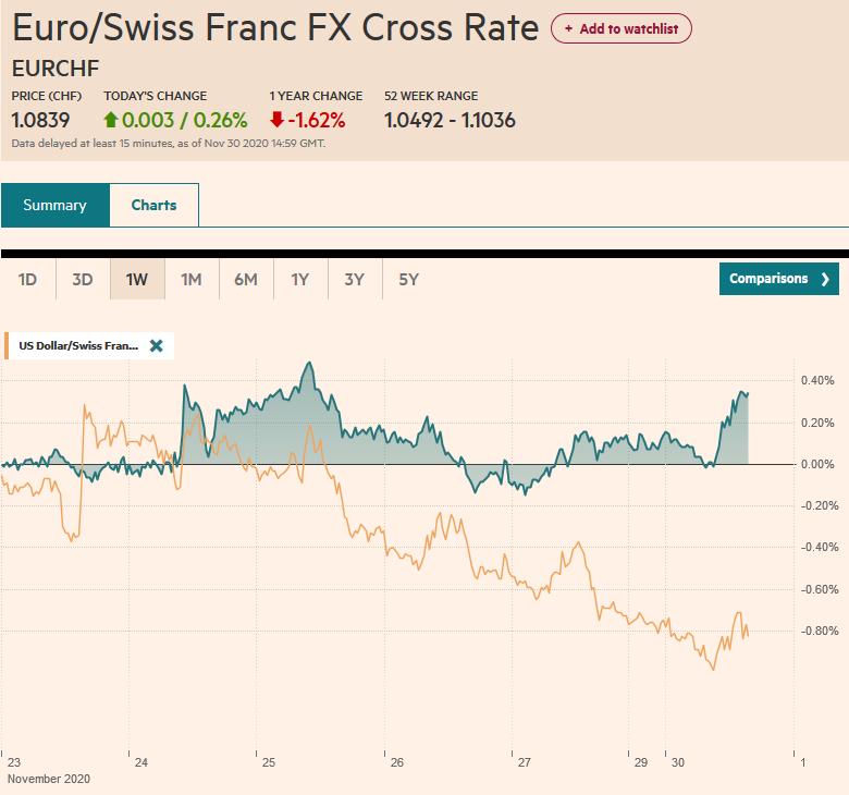 EUR/CHF and USD/CHF, November 30