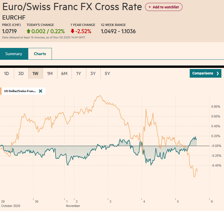 EUR/CHF and USD/CHF, November 5