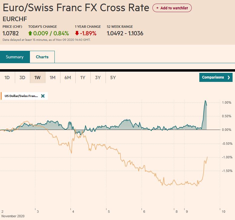 EUR/CHF and USD/CHF, November 9