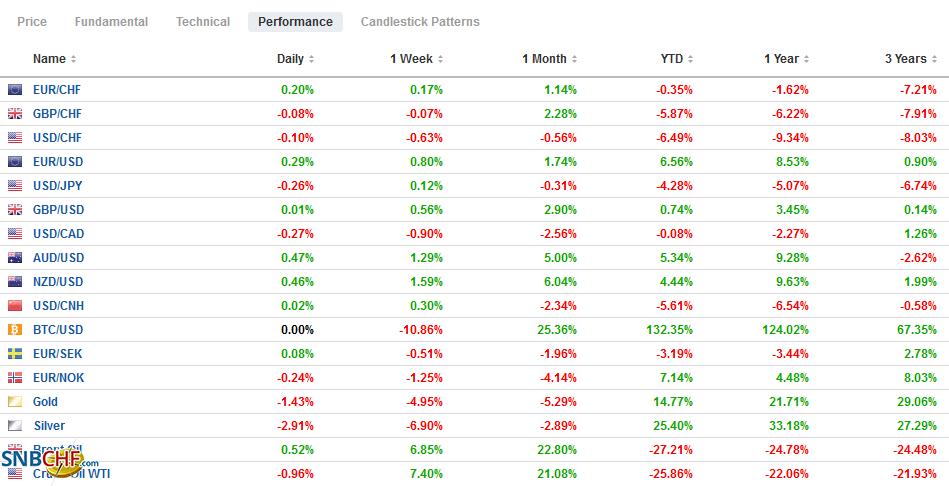 FX Performance, November 27