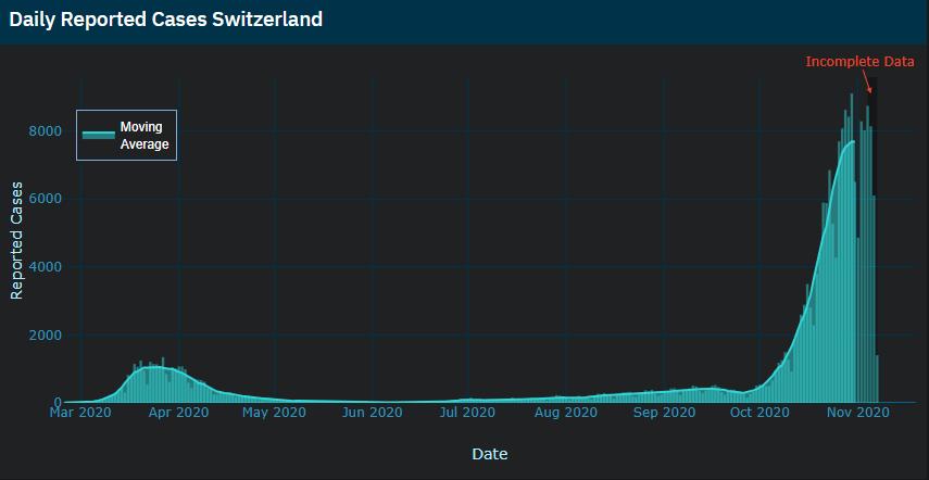 New Infections Switzerland 2020 November 06
