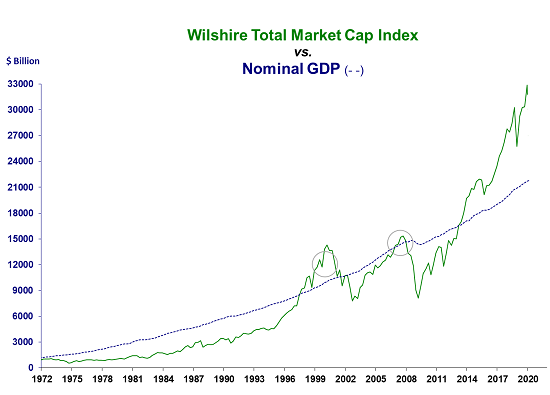Wilshire Total Market Cap Index vs. Nominal GDP, 1972-2020