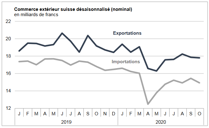 Swiss exports and imports, seasonally adjusted (in bn CHF), October 2020