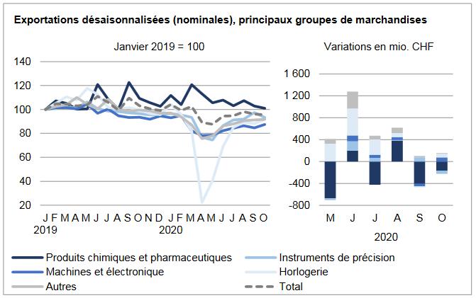Swiss Exports per Sector October 2020 vs. 2019