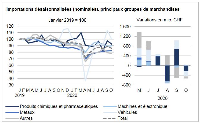 Swiss Imports per Sector October 2020 vs. 2019