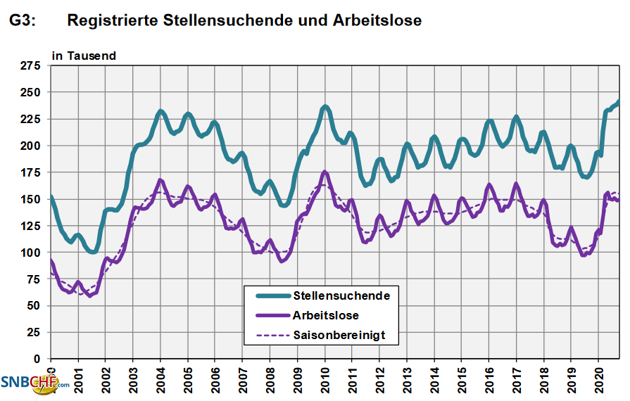 Switzerland, Number of Employed and Number of Job Seekers, October 2020